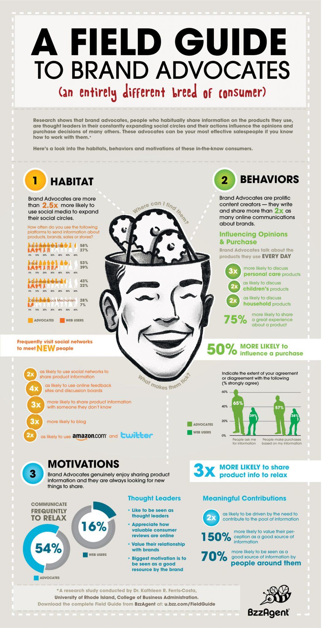 Brand Advocates (Infographic)