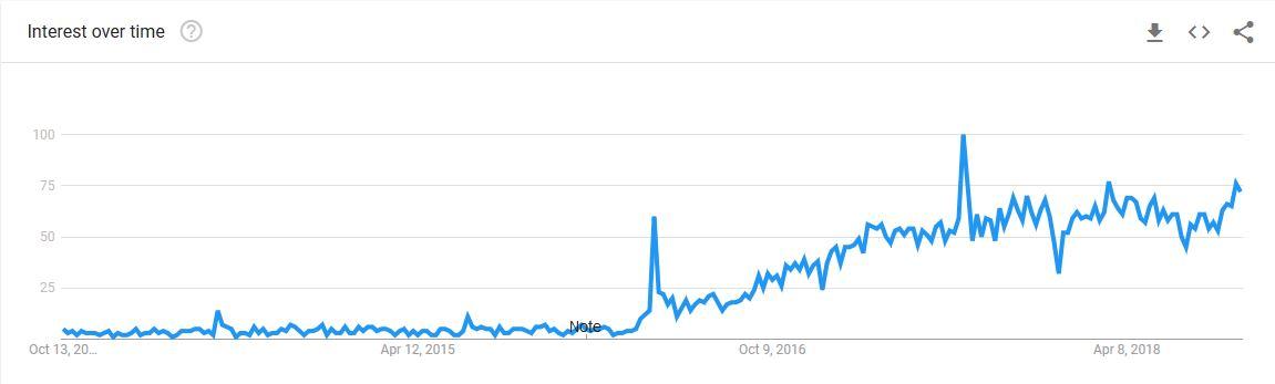 Chatbots – Google Trends