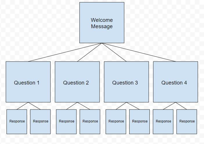 Conversation Map for Chatbots