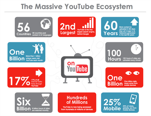 Youtube Ecosystem
