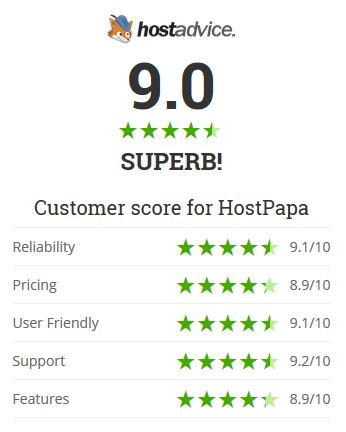 HostPapa Rated 9.0 out of 10.0 on HostAdvice