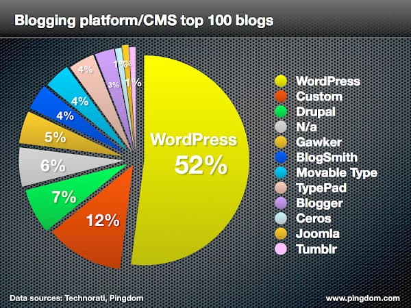 WordPress Facts by Pingdom